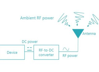 Ambient RF power graph