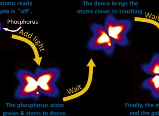 Tiny dancer atoms diagram