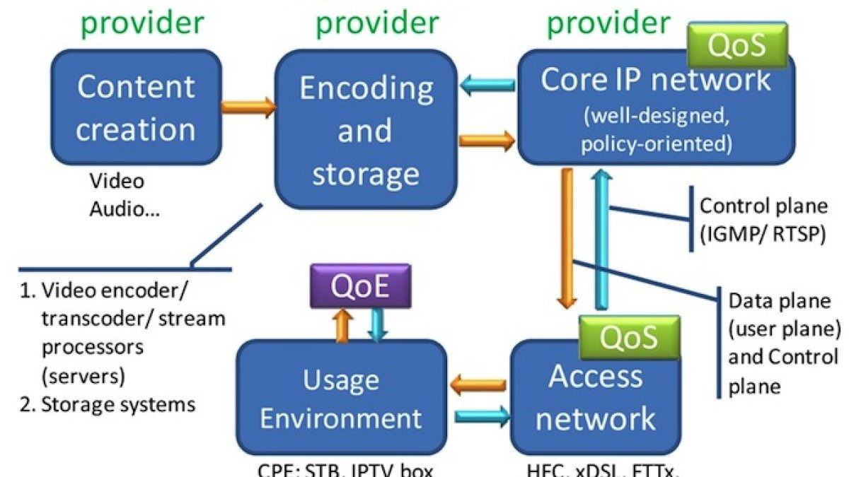 An IPTV service delivery model illustrating the components where QoS and QoE are considered graph