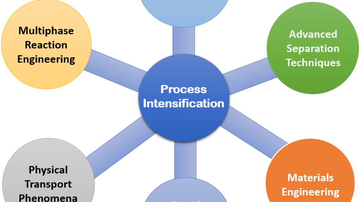 Process-intensification-graph
