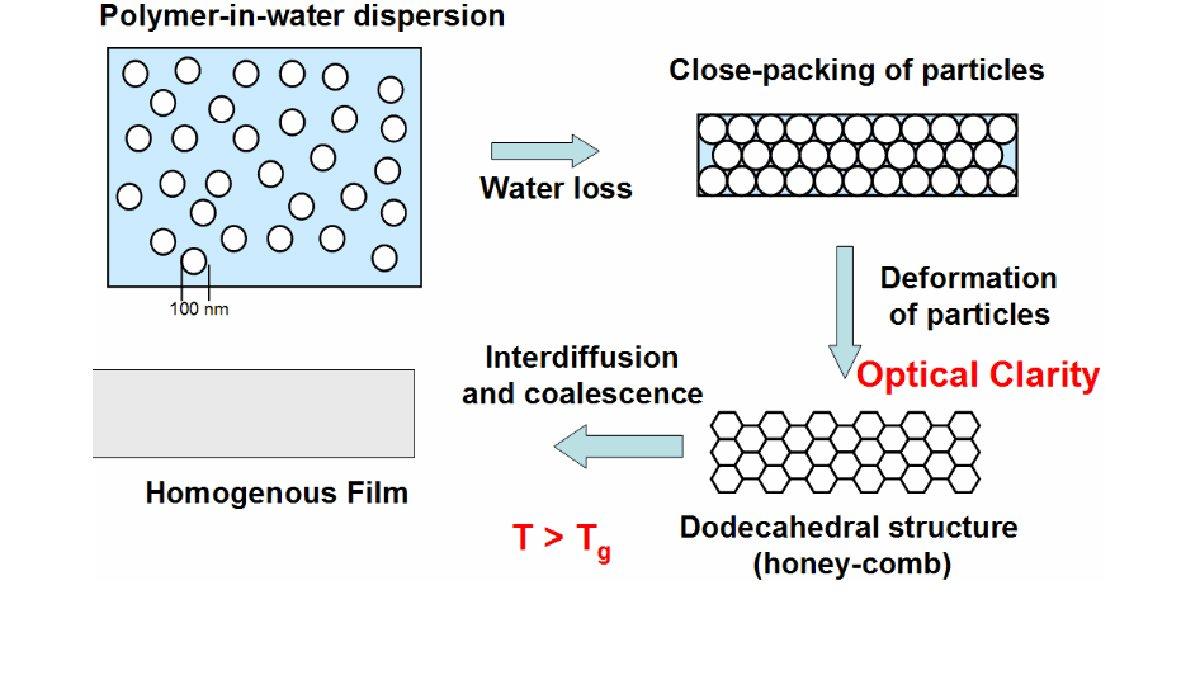 Polymer-in-water dispersion