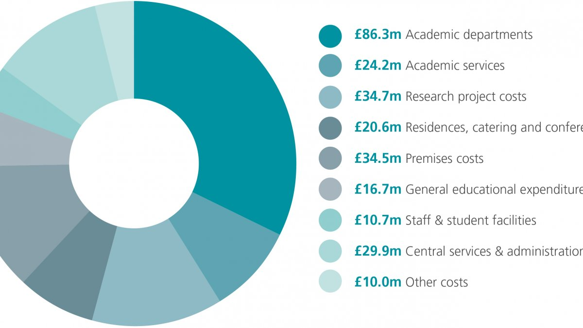 Breakdown of expenditure