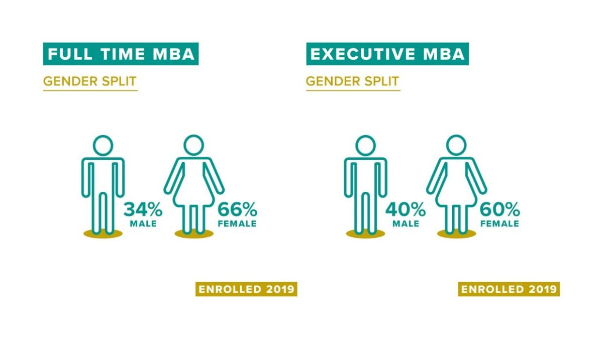 MBA infographic gender split enrolled 2019
