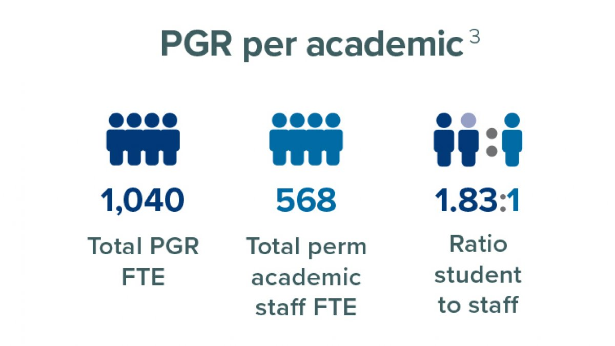 Postgraduate researchers per academic