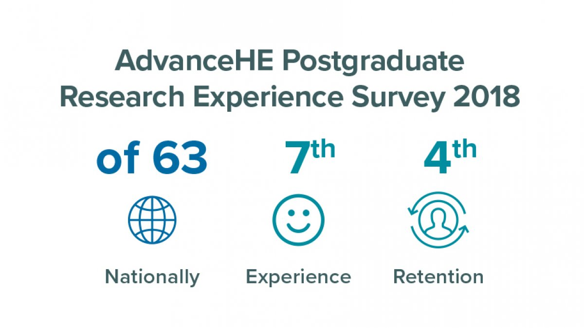 AdvanceHE Postgraduate Research Experience Survey results
