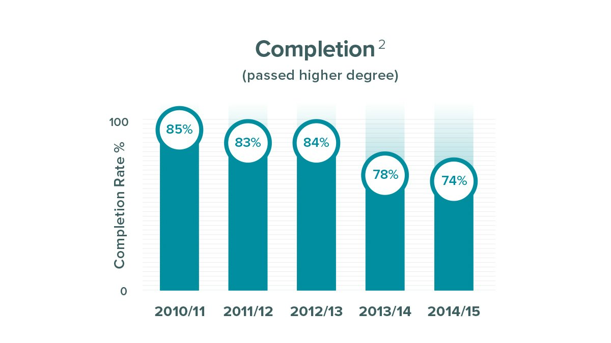 Postgraduate researcher completion