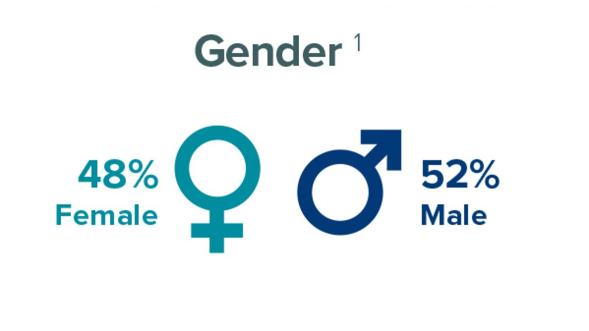 Gender ratio of postgraduate researchers