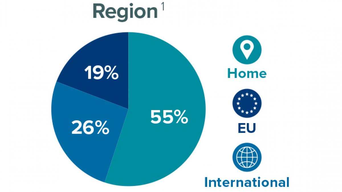 Region breakdown of postgraduate researchers