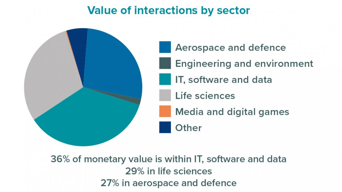 Value of interactions per sector