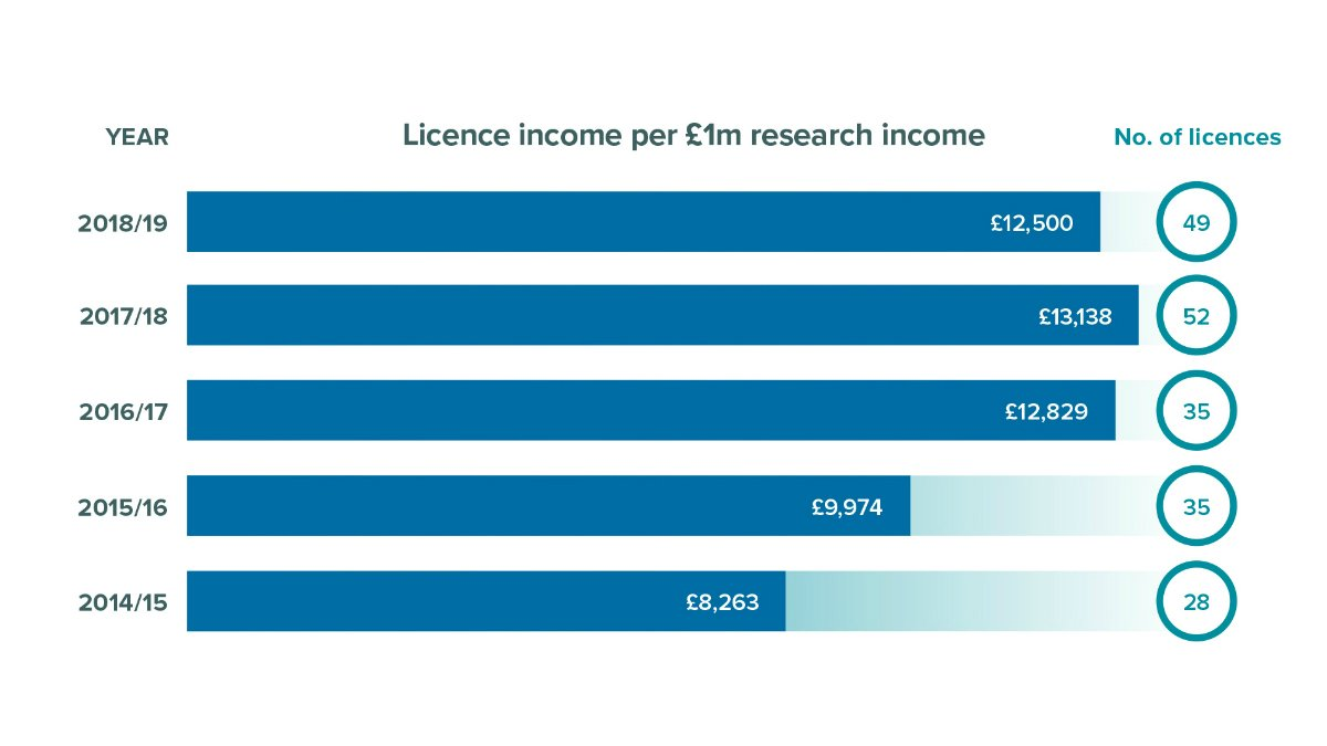 Licence income per £1m research income