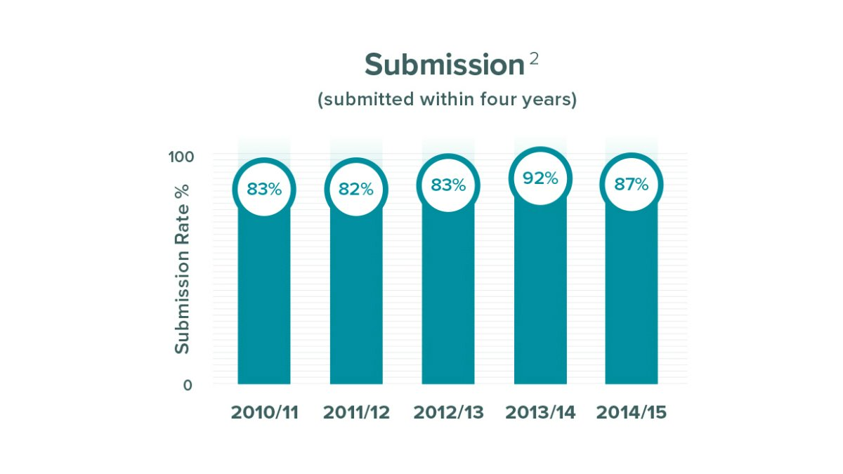 Submissions within four years