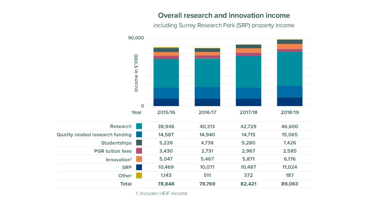 Research and innovation income overall