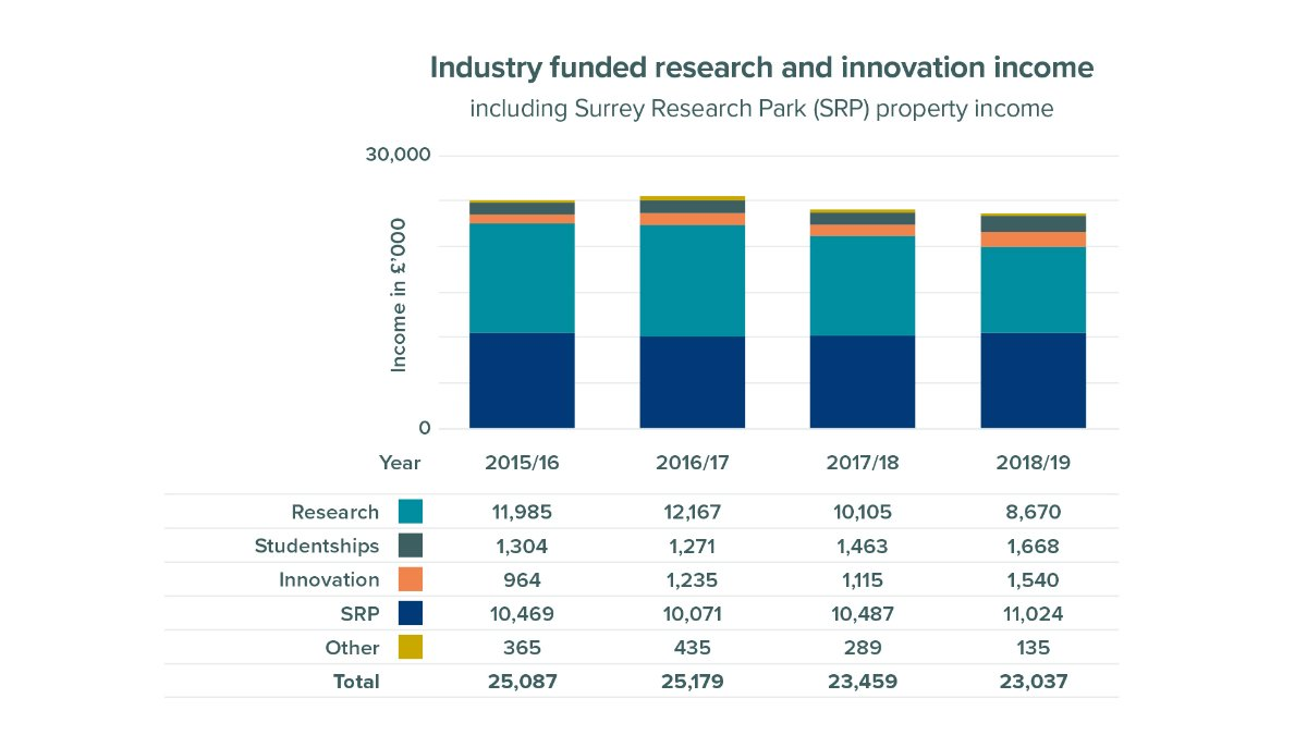 Research and innovation industry funded income