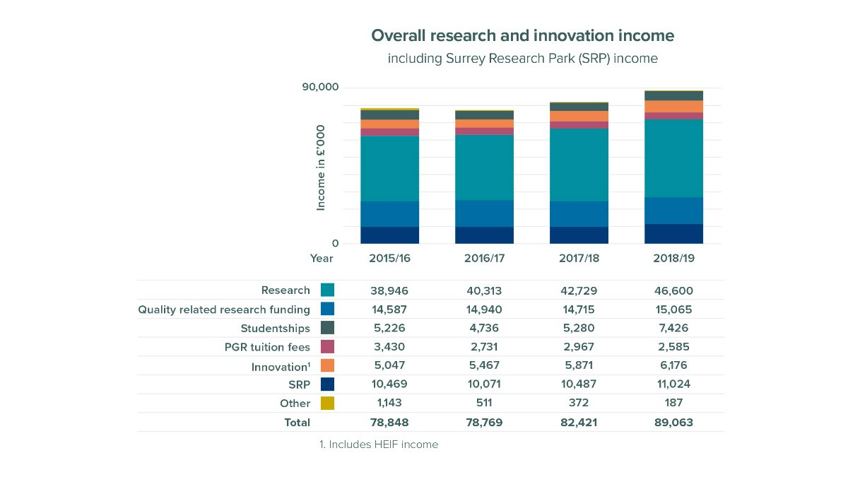 Research and innovation income