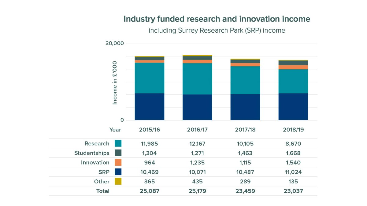 Industry funded research and innovation income