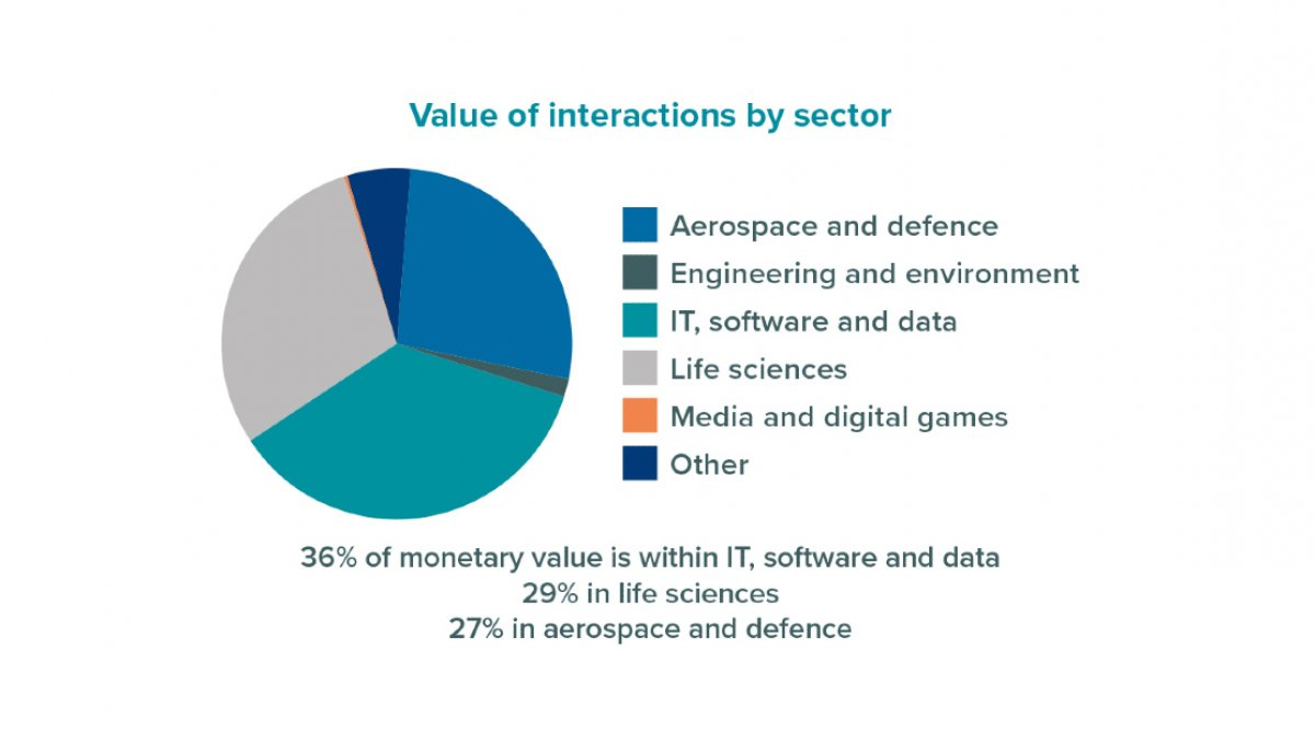 Value of interactions by sector