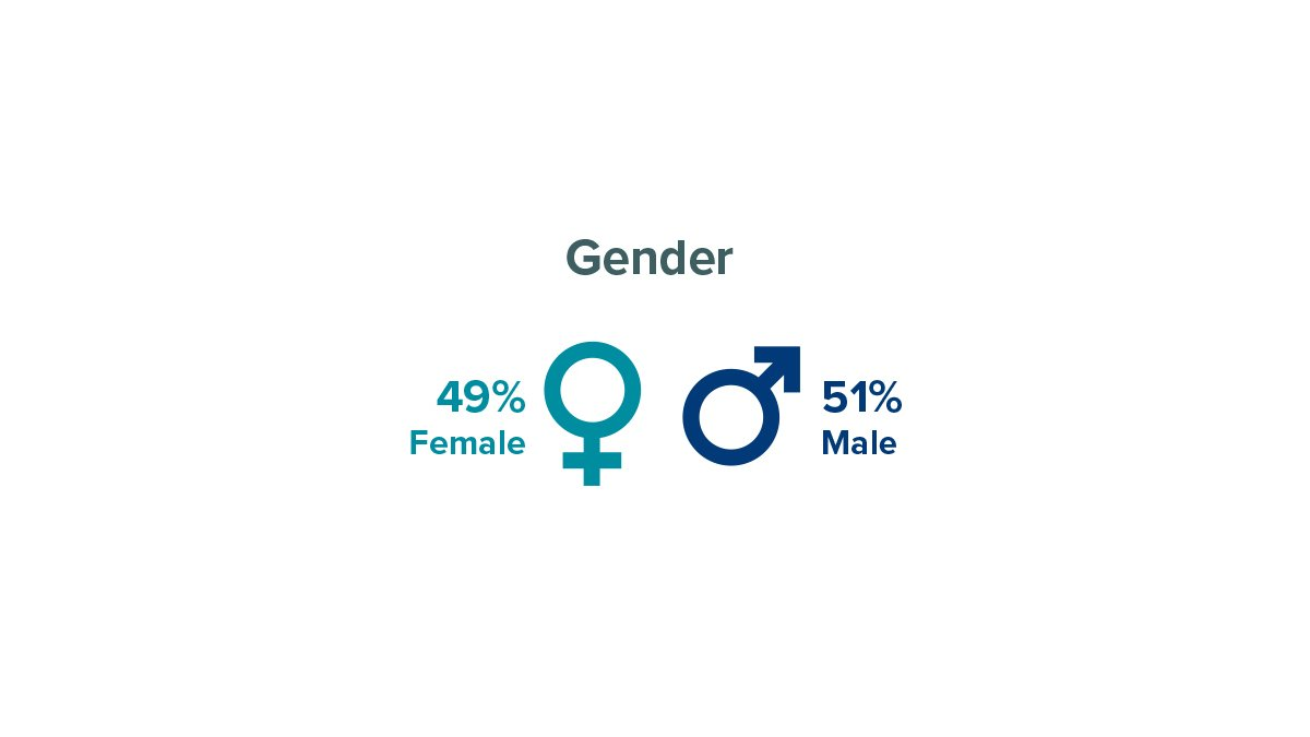 Researcher gender at University of Surrey