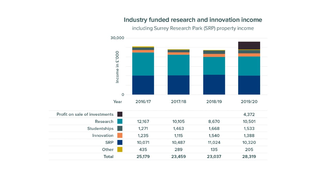 Industry funded research and innovation income including Surrey Research Park (SRP) income