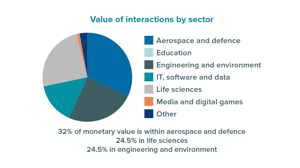 Value of interactions per sector at Surrey Research Park