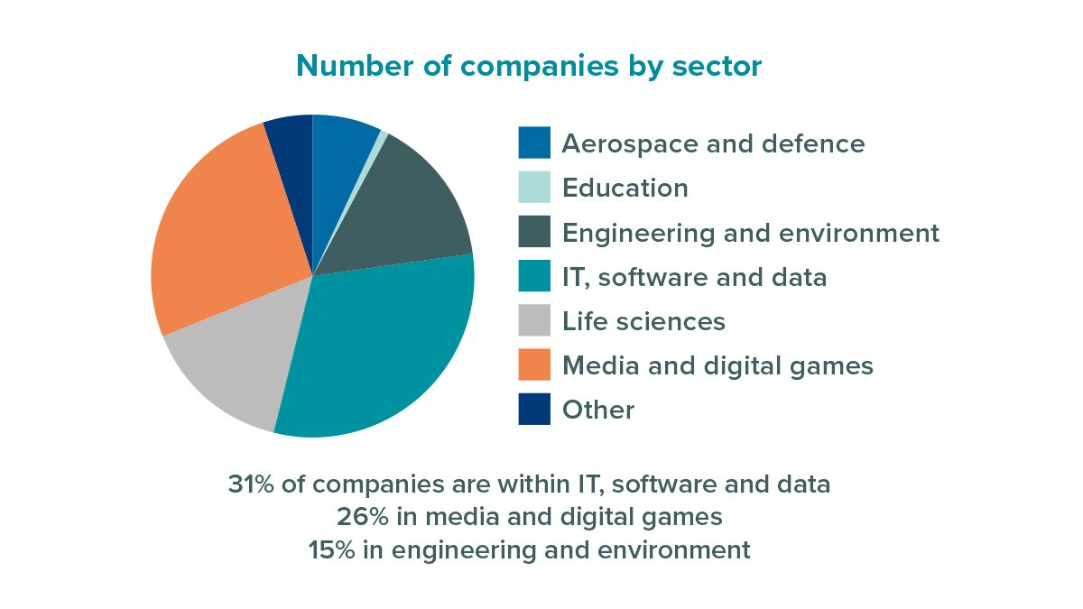 Number of companies per sector at Surrey Research Park