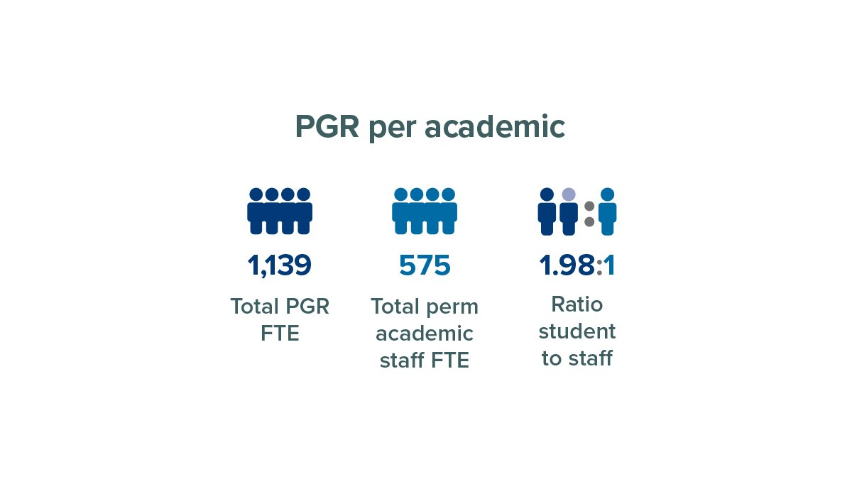 Number of researchers per academic at University of Surrey
