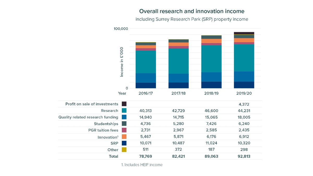 Overall research and innovation income at University of Surrey including Surrey Research Park