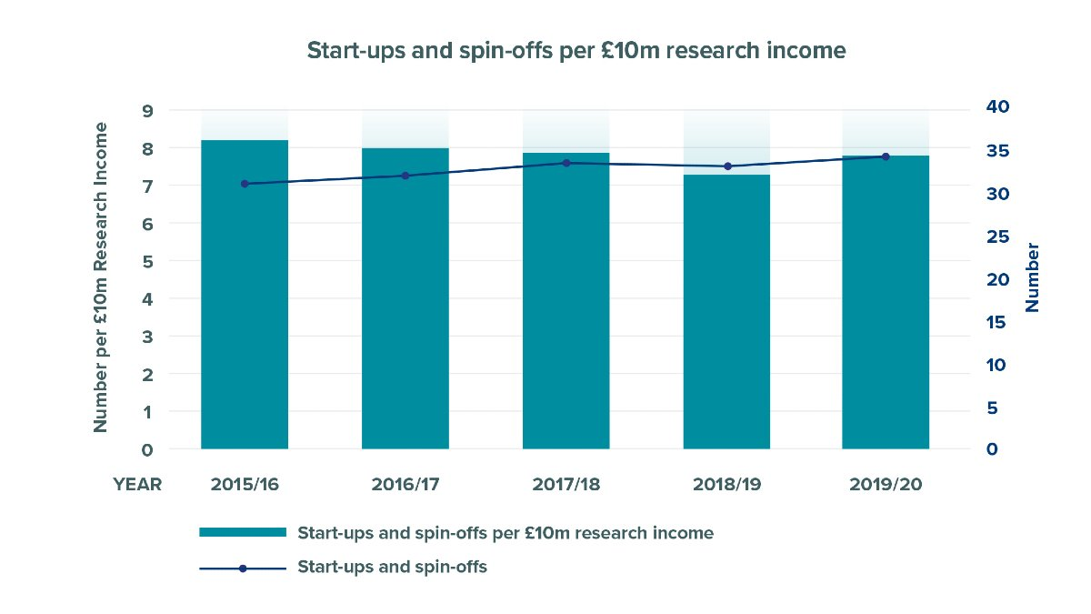 Start-ups and spin-offs per £10m research income